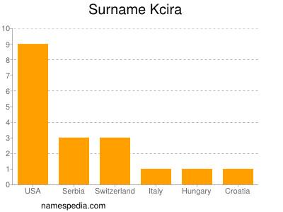 Surname Kcira