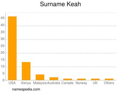 Surname Keah