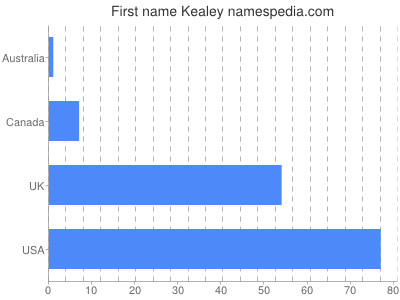 Given name Kealey