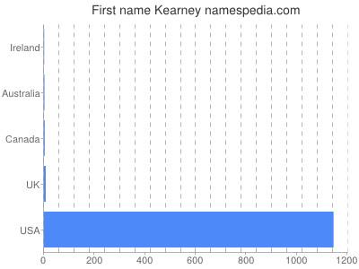 Given name Kearney