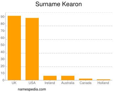 Surname Kearon
