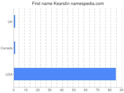Given name Kearstin