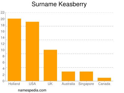 Surname Keasberry