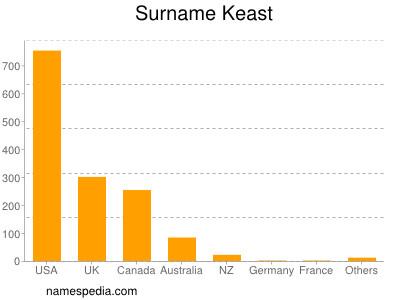 Surname Keast