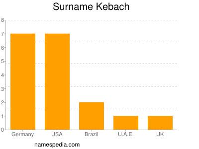 Surname Kebach