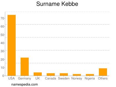 Surname Kebbe
