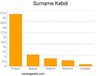 Surname Kebdi