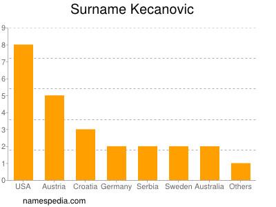 Surname Kecanovic