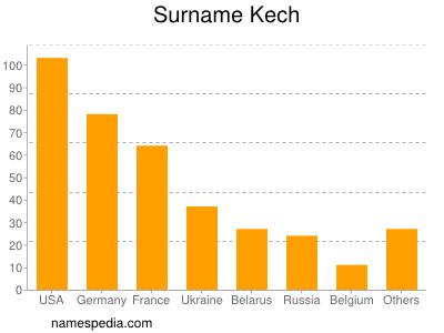 Surname Kech