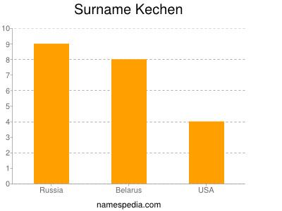Surname Kechen
