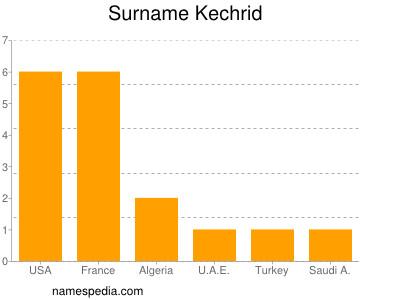 Surname Kechrid