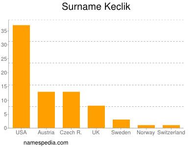 Surname Keclik