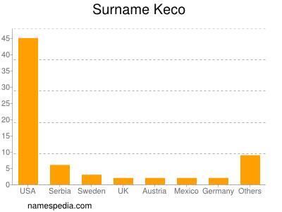 Surname Keco