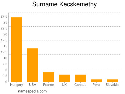 Surname Kecskemethy
