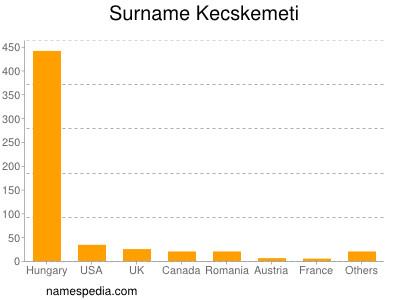 Surname Kecskemeti