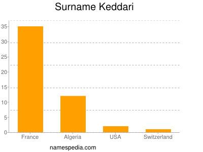 Surname Keddari