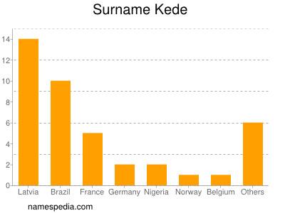 Surname Kede