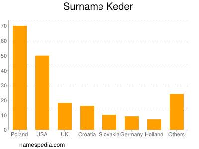 Surname Keder