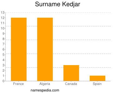 Surname Kedjar