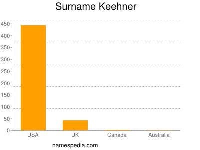 Surname Keehner