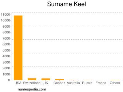 Surname Keel
