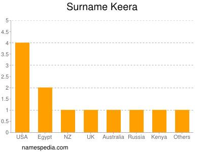 Surname Keera
