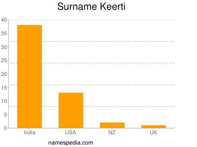 Surname Keerti