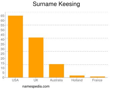 Surname Keesing