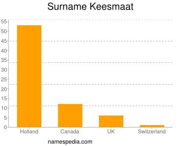 Surname Keesmaat