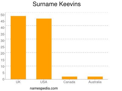 Surname Keevins
