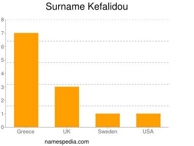Surname Kefalidou