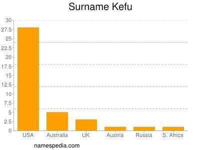 Surname Kefu