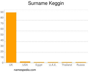 Surname Keggin