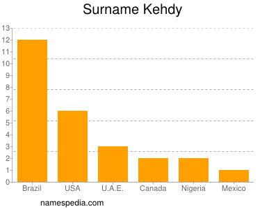 Surname Kehdy