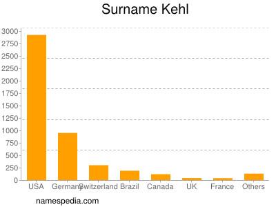 Surname Kehl