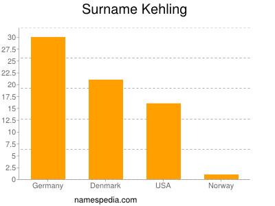 Surname Kehling