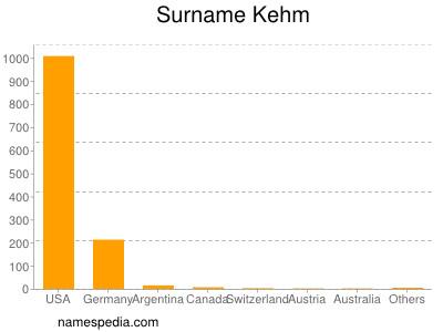 Surname Kehm