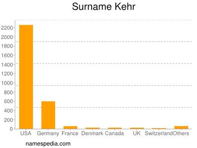 Surname Kehr