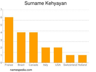 Surname Kehyayan