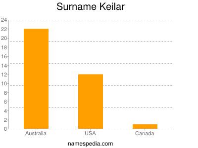 Surname Keilar