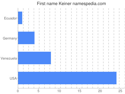 Given name Keiner