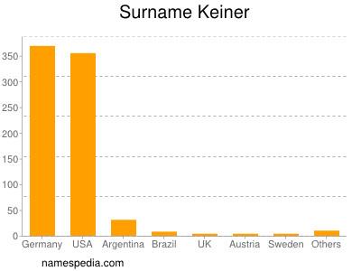 Surname Keiner
