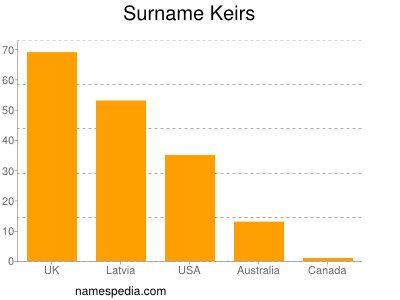 Surname Keirs