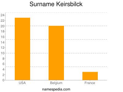 Surname Keirsbilck