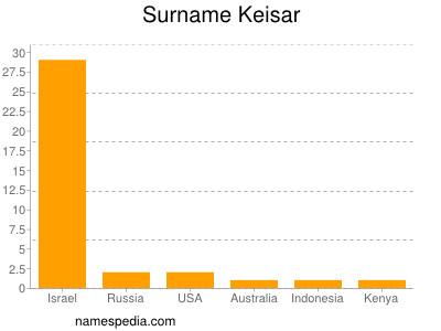 Surname Keisar