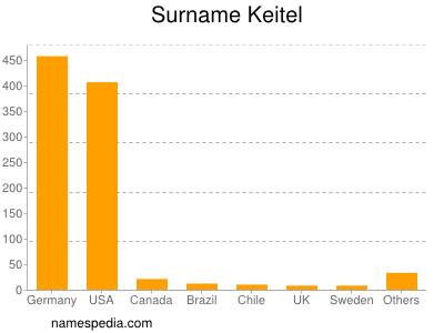 Surname Keitel