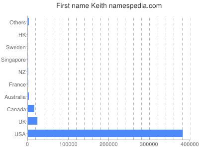 Given name Keith