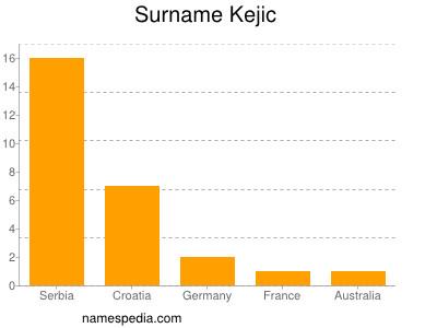 Surname Kejic