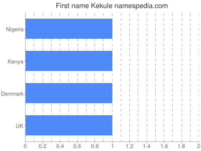 Given name Kekule