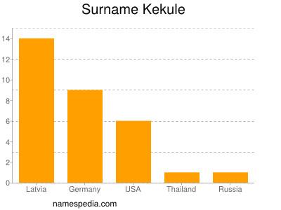 Surname Kekule